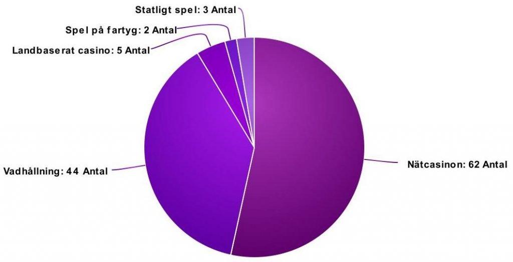 Pie chart på hur många licenser spelinspektionen har beviljat