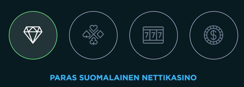Spela paras suomalainen nettikasino
